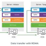 Remote Direct Memory Access (RDMA)
